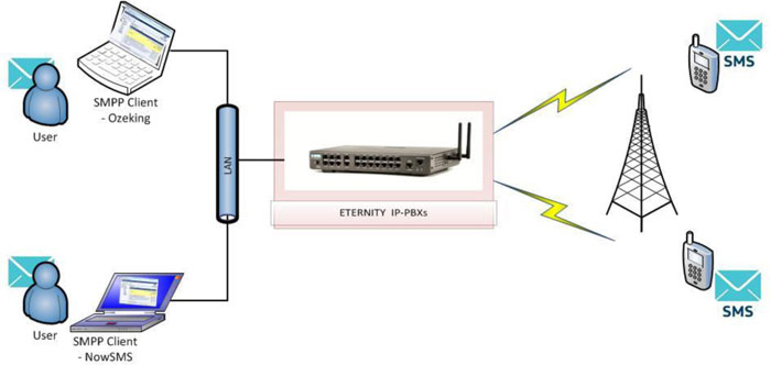 SMS Gateway with GSM Cards