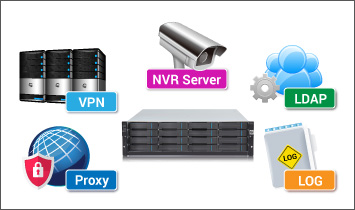 Increase productivity using NAS NVR - Security Solutions Dubai