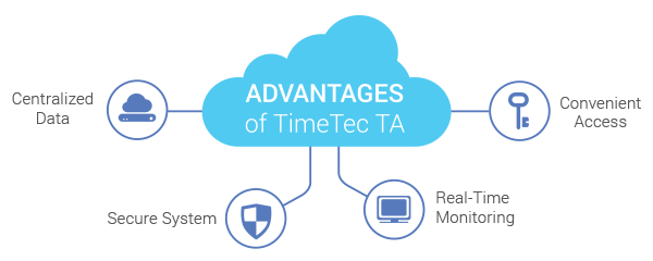 advantages timetech ta
