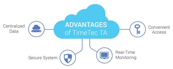advantages timetech ta