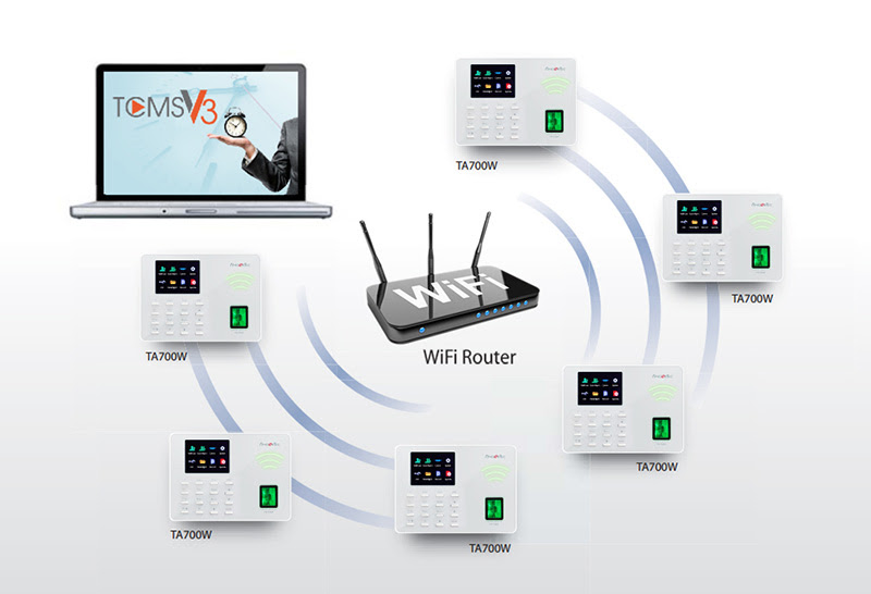 wifi router tcmsv3