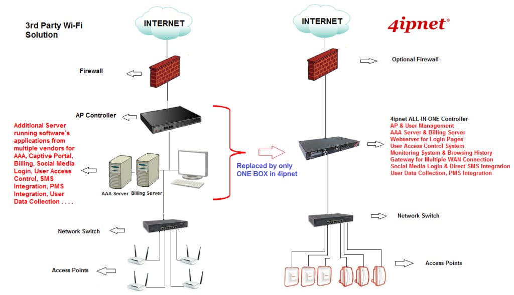 3rd Party WiFi Solution