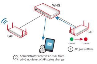 Automatic AP Status Change Notifications