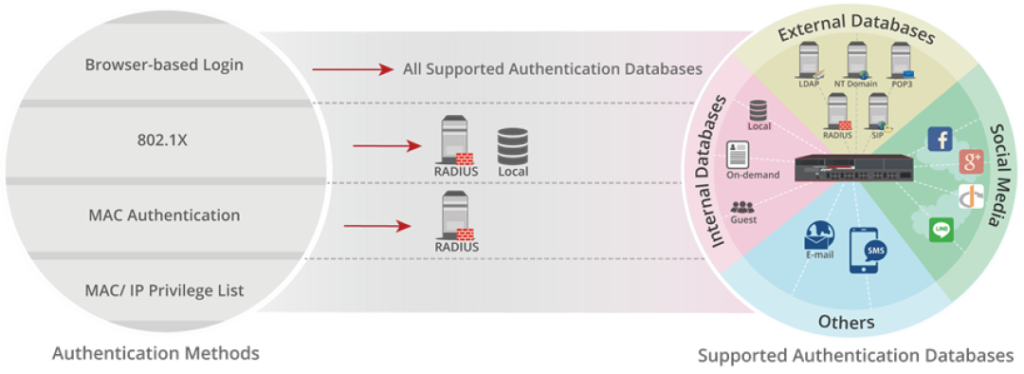 secure user authentication