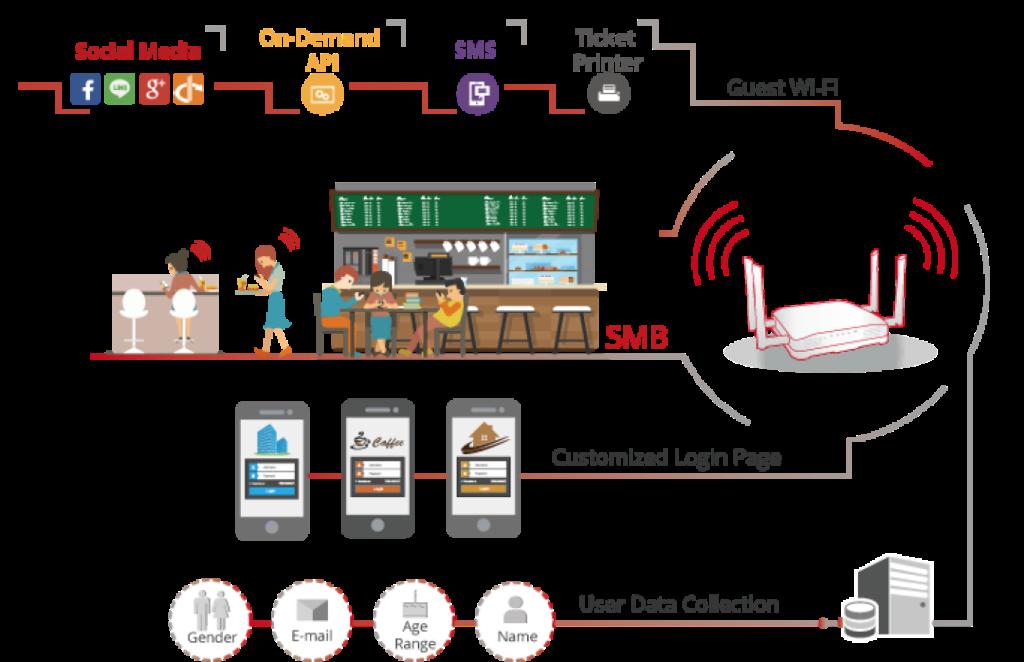 wireless hotspot gateway